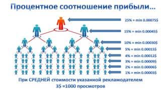 Доход ,сколько можно заработать - Глобус(маркетинг)