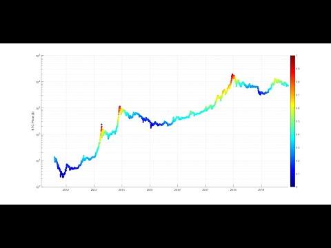 Bitcoin Risk Analysis Using Machine Learning