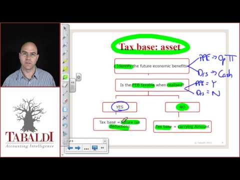 IAS 12 -Tax Base Definition of an Asset ( IFRS )