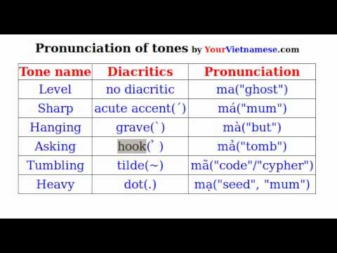 English Pronunciation Training | Improve Your Accent ...