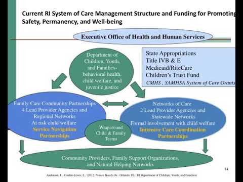 maximizing opportunities to improve child and family well being through innovative funding