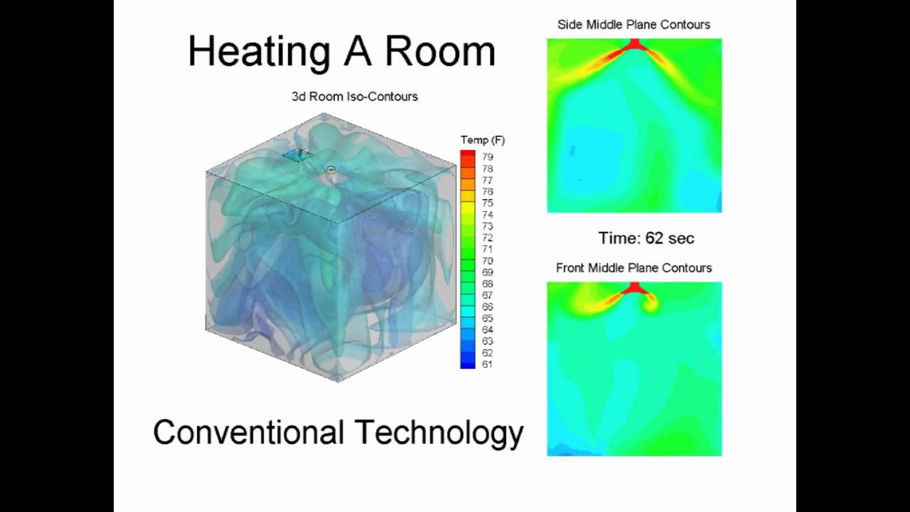 Cfd Of A Ceiling Diffuser Heating A Room Youtube