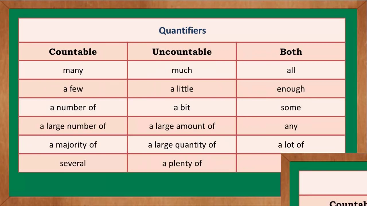 Countable And Uncountable Noun Youtube