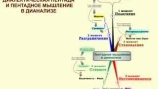 Завьялов В. Методология развития мышления - Дианализ Часть2