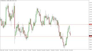 EUR/USD Technical Analysis for November 9 2016 by FXEmpire.com