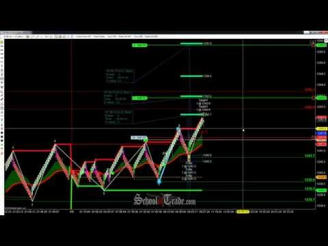 WAVE Pattern Trading The E-Mini Russell Futures; SchoolOfTrade.com
