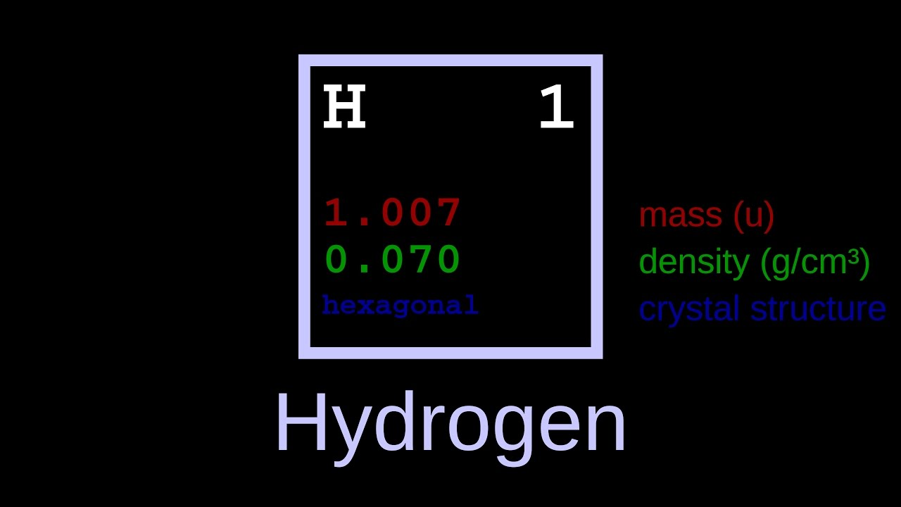 Elements of the periodic table youtube elements of the periodic table gamestrikefo Image collections