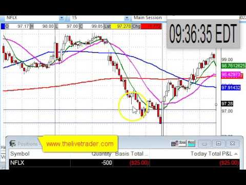 Live Day Trading Gaps nflx 9 13 2016 $650 in 30min