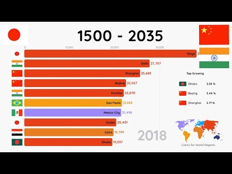 Most Populated Cities (1500-2035)
