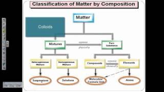 1.12 Classification of Matter