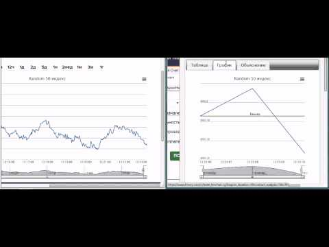 Стратегия торговли бинарными опционами 'Random 50 Index' у брокера Binary Com