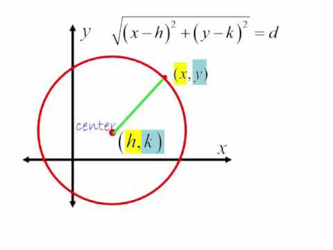 Definition of Equation of a Circle - YouTube