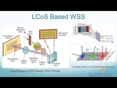 What is LCoS Based Wavelength Selective Switch - FO4SALE.COM