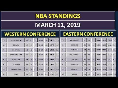 NBA Scores & NBA Standings on March 11, 2019