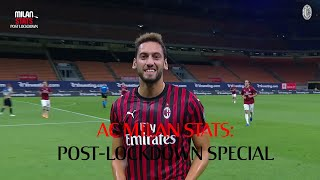 AC Milan Stats: Post-lockdown Special