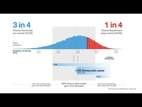 Democrats favored to win the House l FiveThirtyEight 2018 election forecast
