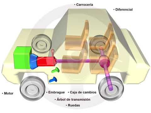 ASÍ FUNCIONA EL AUTOMÓVIL (I) - 1.1 Elementos del automóvil (1/4)