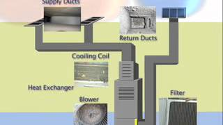 How Your Heating and Cooling System Got Dirty