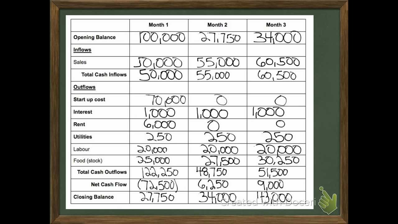 cash flow forecast by hand