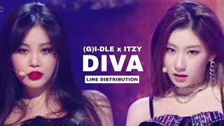 Download (G)I-DLE x ITZY — DIVA (Cover)   Line Distribution