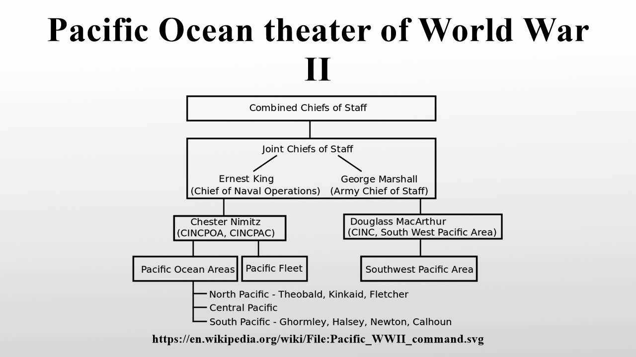 Pacific Ocean Theater Of World War II   YouTube
