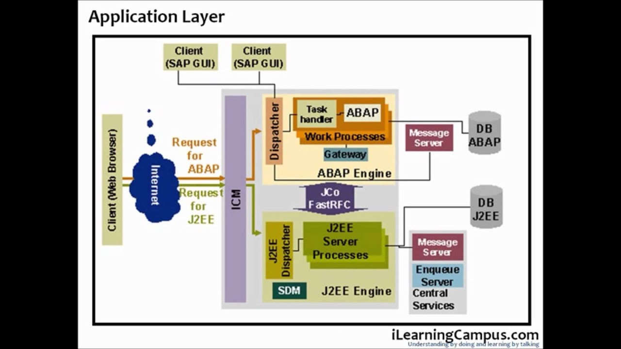 Sap Abap Erp R3 Architecture Overview Youtube