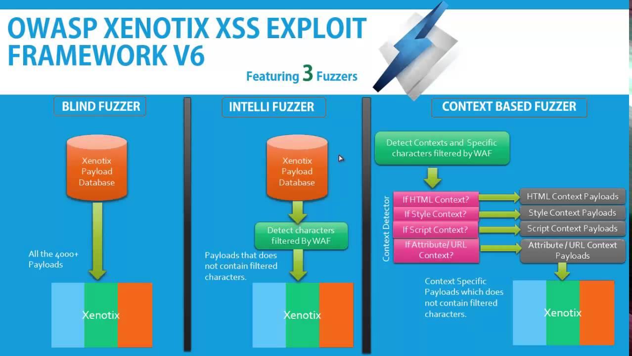 OWASP Xenotix XSS Exploit Framework - OWASP