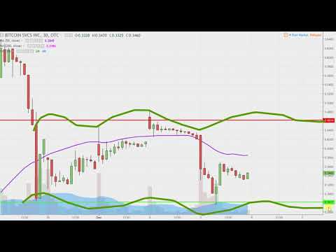 Bitcoin Services Inc - BTSC Stock Chart Technical Analysis For 12-05-17