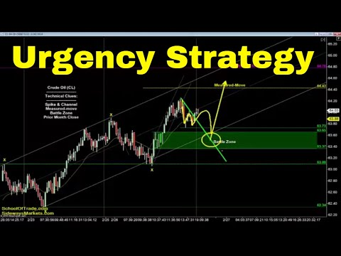 Urgency Trading Strategy | Crude Oil, Emini, Nasdaq, Gold & Euro