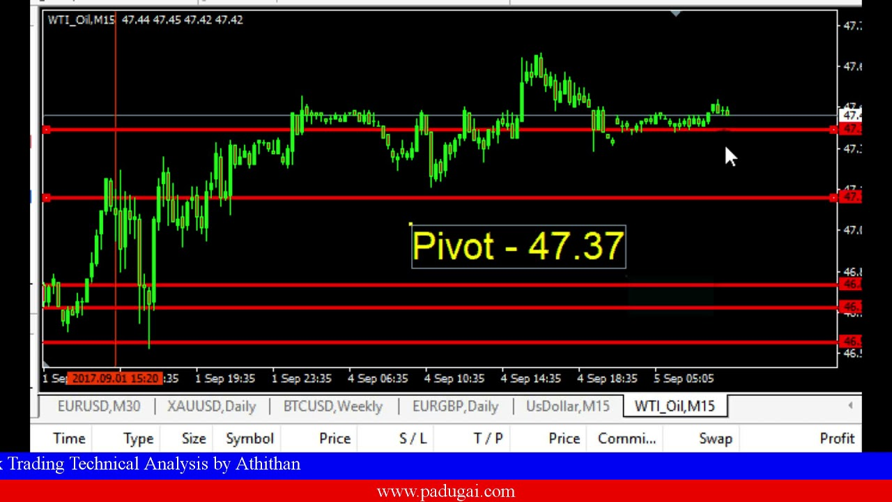 Forex trading crude oil signal youtube forex trading crude oil signal biocorpaavc Gallery
