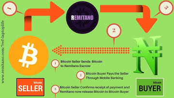 Remitano Nigeria: The Easiest Platform to buy Bitcoin in Nigeria.