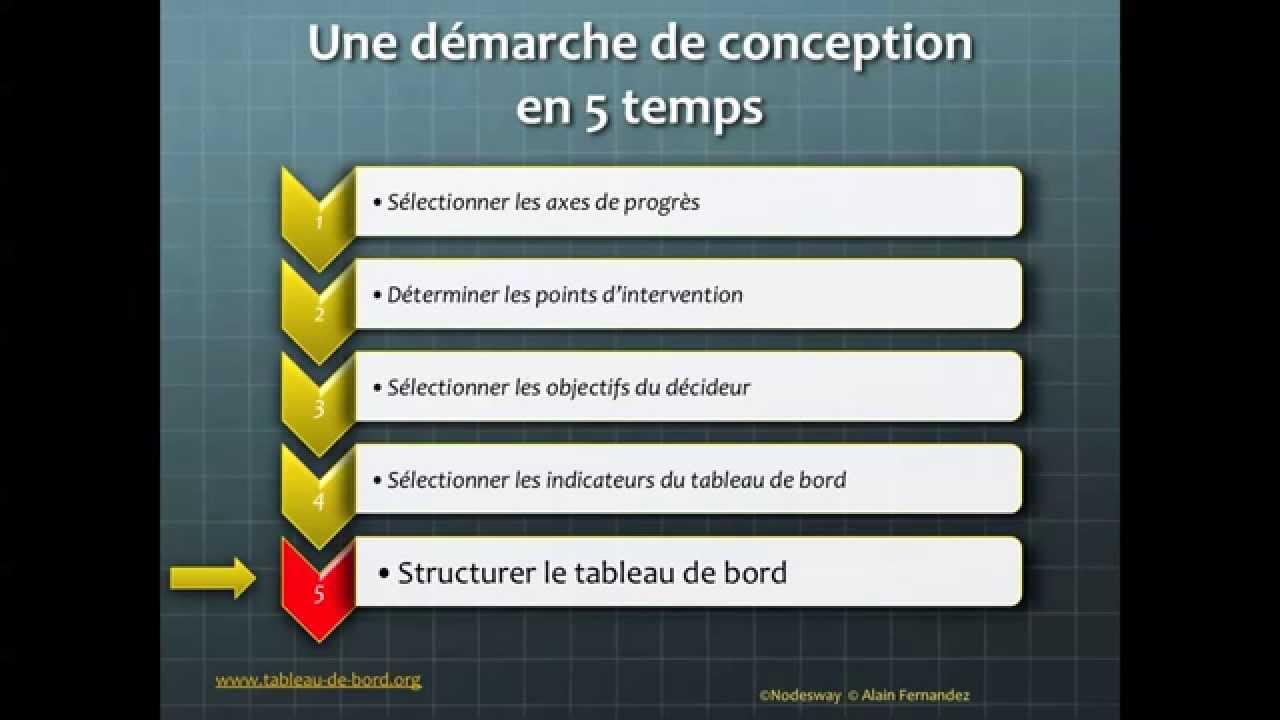 Conception Du Tableau De Bord Excel La Formation Gratuite 22