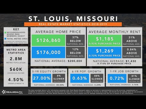 St  Louis, MO Real Estate Agent: A Year-Over-Year St  Louis
