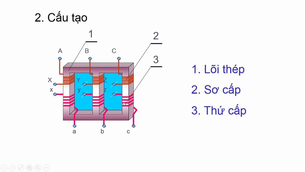 Công nghệ 12: Bài 25 – Máy điện xoay chiều ba pha, Máy biến áp ba pha