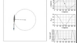 Cross-flow (vertical-axis) turbine vector diagram animation