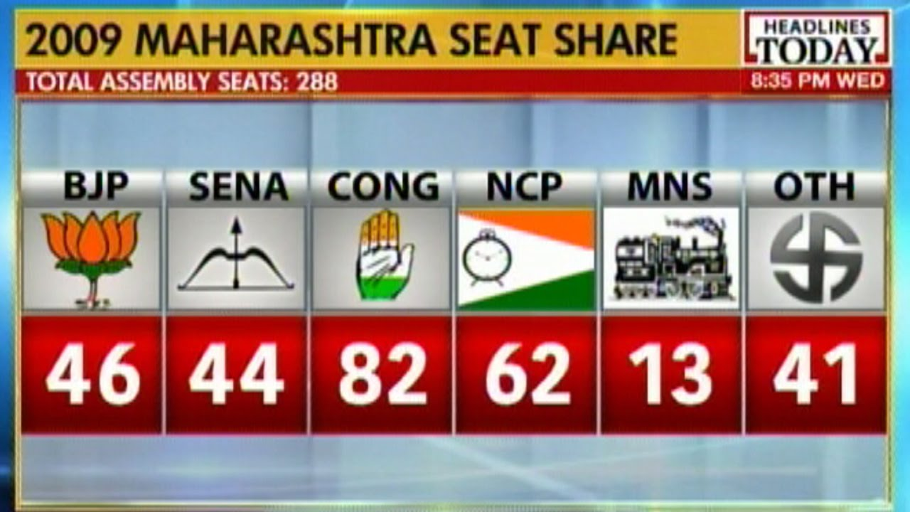 Exit poll projections after elections in Maharashtra