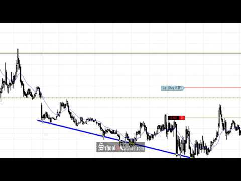 Price Action Trading The Crude Oil Futures Breakout; SchoolOfTrade.com