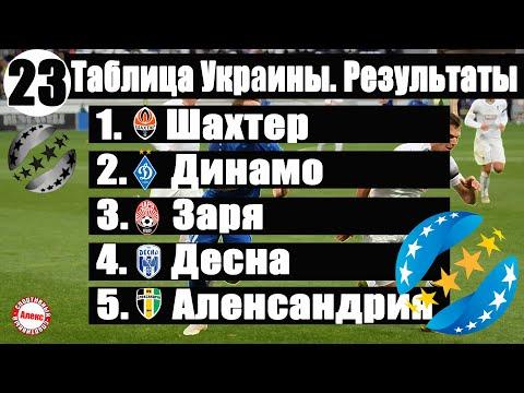 Чемпионат Украины по футболу. УПЛ. 23 тур. Таблица, результаты, расписание, бомбардиры.