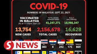 Covid-19: A slight drop on Thursday with 13,754 new cases, Selangor highest with 1,985