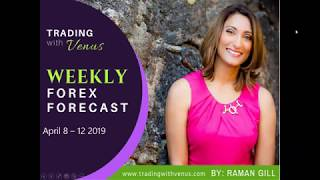 Weekly Forex Forecast: April 8 - 12 2019