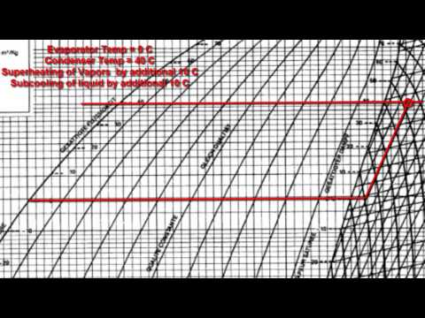 Refrigeration - Nonideal refrigerant conditions on a Pressure Enthalpy Chart