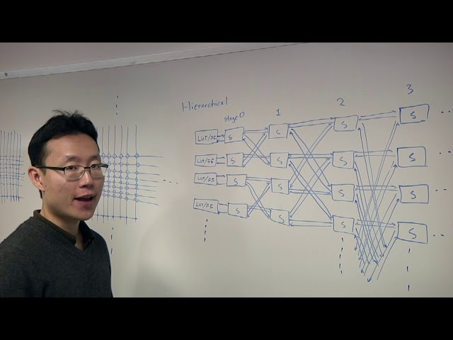 eFPGA Density