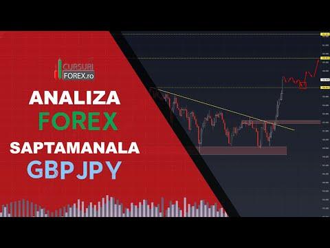 FX Analiza Tehnica & Fundamentala - GBPJPY