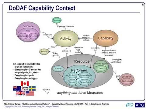 Capability-Based Planning Using TOGAF (Part 1) - AEA Webinar #6 - 12 June 2015