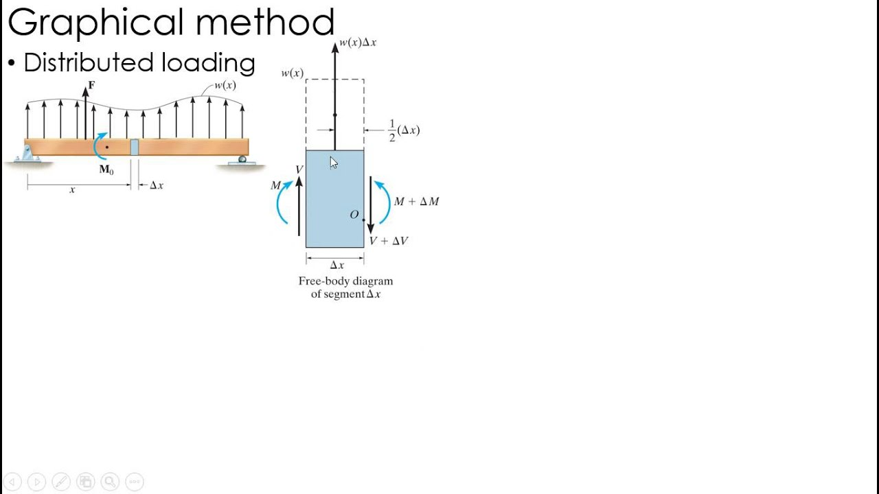 Mechanics Of Materials Lecture Shear And Moment Diagrams Youtube Diagram Distributed Load