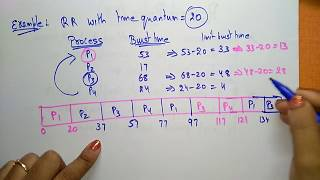 round robin scheduling algorithm   Operating systems  