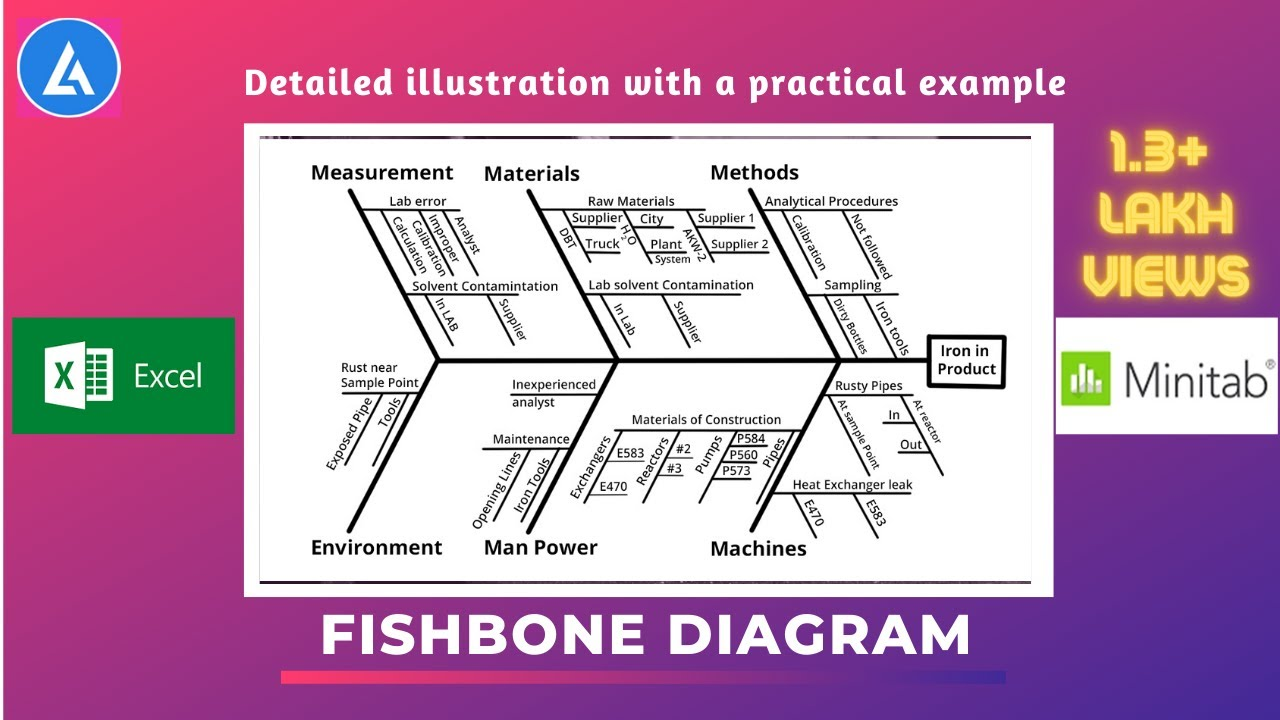 hight resolution of fishbone diagram practical description with examples