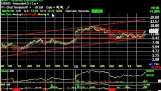 Armh, Kra, Rexx, Sprd -- Stock Charts -- Harry Boxer, Thetechtrader.com
