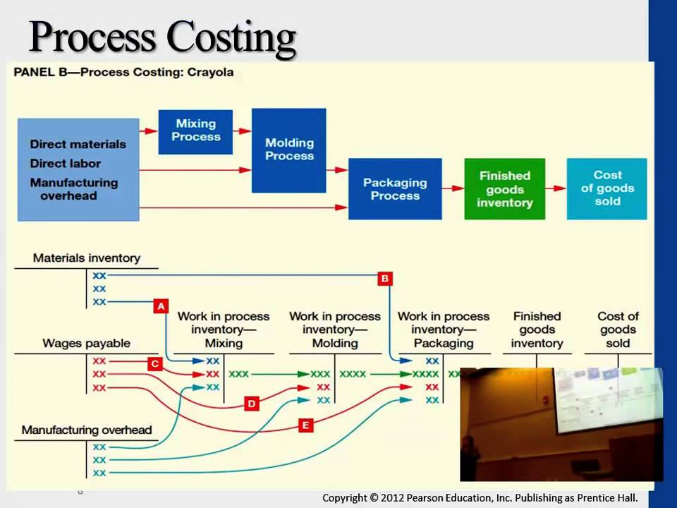 Job order and process costing flow chart also youtube rh