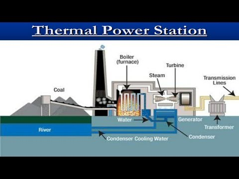The Best &Simplest Video For |Thermal Power Plants|&|Advantages|and|Disadvantages